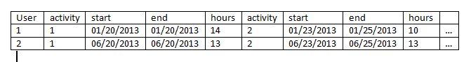 result data