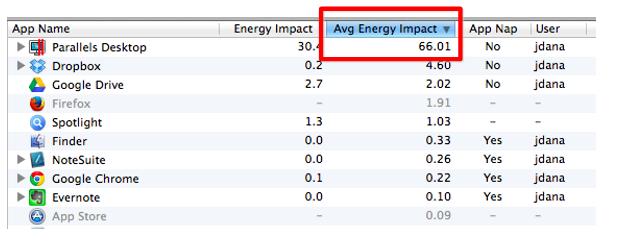 Parallels Energy Utilization