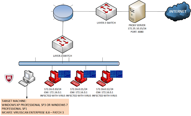 Network Diagram - New Clean Workstation among viruses one