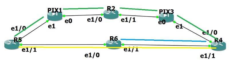 How route to enter topology table simplification