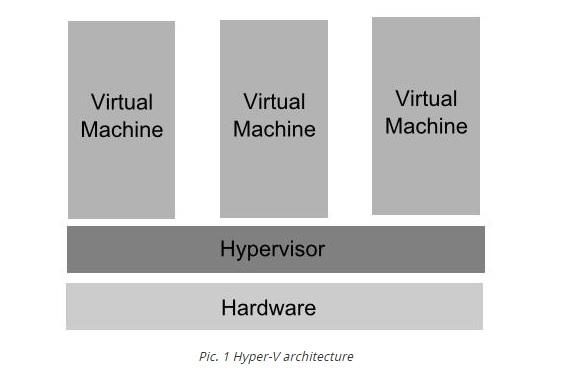 Hyper-V diagram