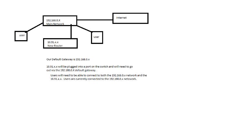 Brief diagram