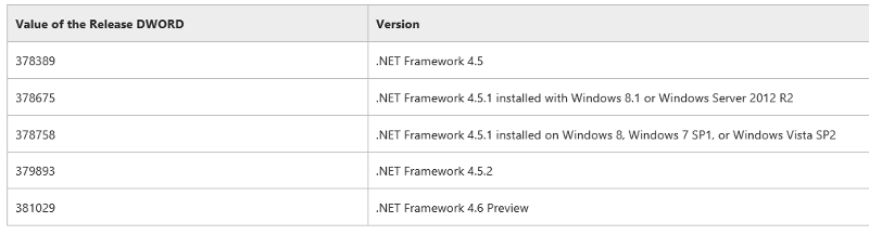 .Net Framework Versions
