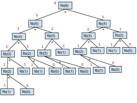 recursionTree.jpg