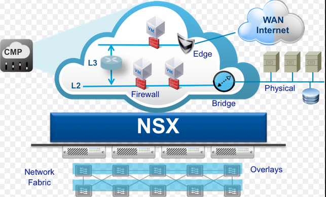 Network Security Best Practices For NSX