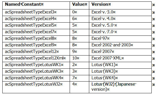 Excel named constants