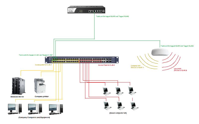 vlan network example