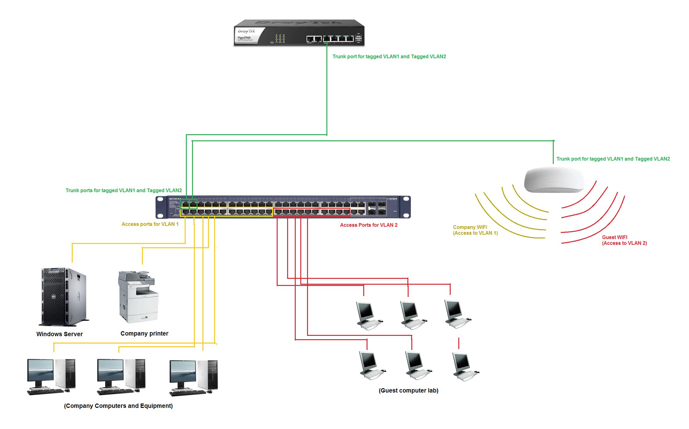 vlan network example