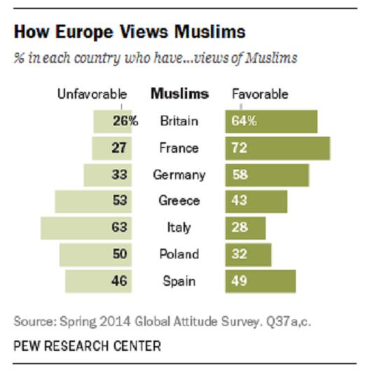 How Europe views Muslims