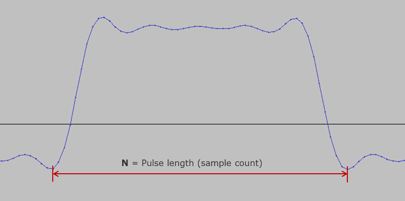 Picture of sampled pulse