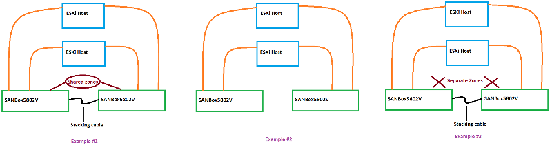 Three options for configuring fiber switch stack.