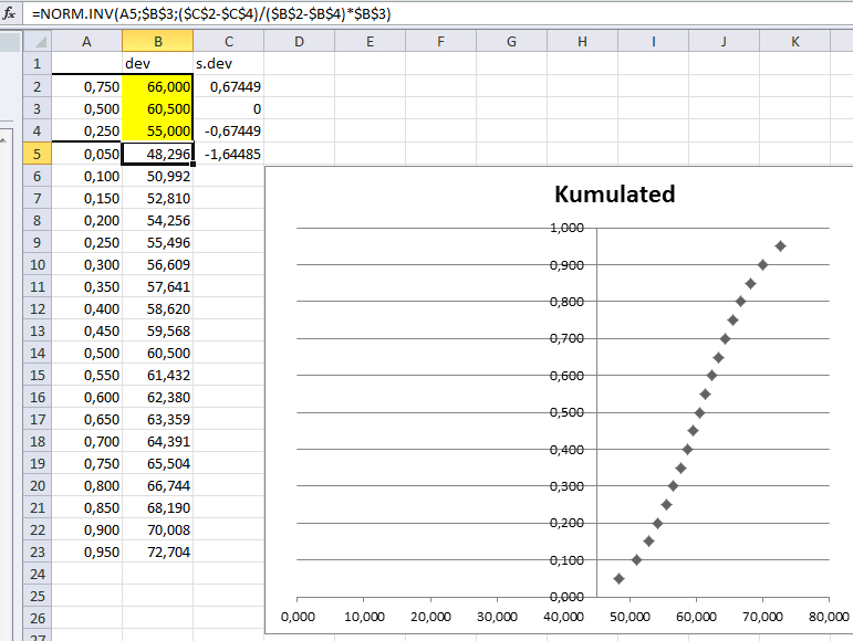 excel X Y graph from build in function