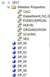 Department members