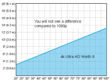X = Viewing distance from TV; Y = TV Screen Size.