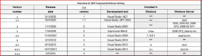 .NET Framework History