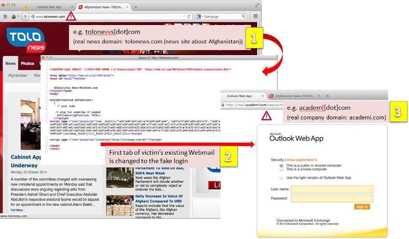 Personalised-Targeted--URL-tricky-.JPG