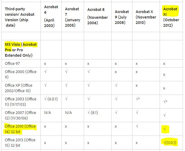 Visio PDF compatibility