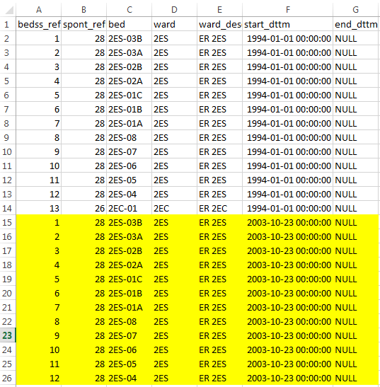highlighted rows all after 1994-01-01