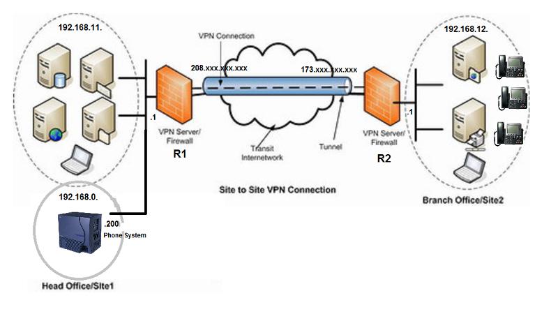 Rough Network Diagram
