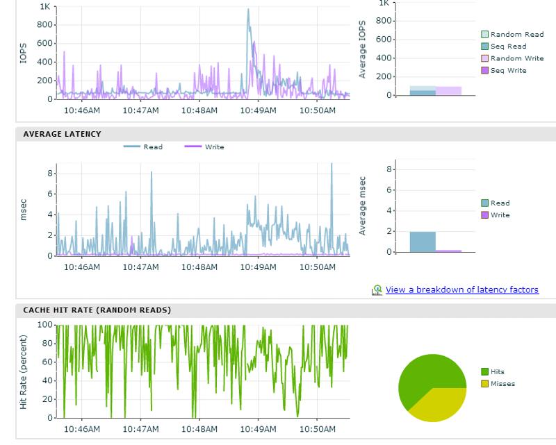 Nimble Storage Database volume 5 minute performance