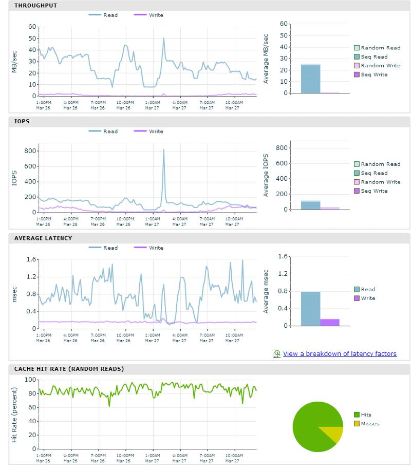 Last 24 hours of Exchange data performance