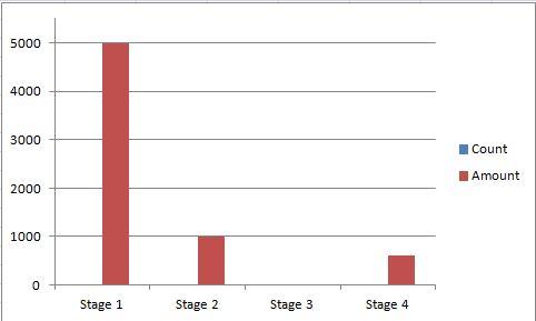 Bar chart representing the selected data