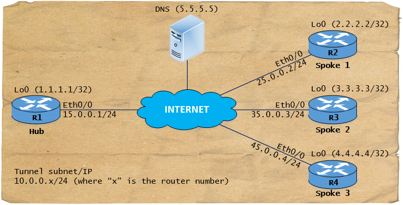 DMVPN-network-diagram.png