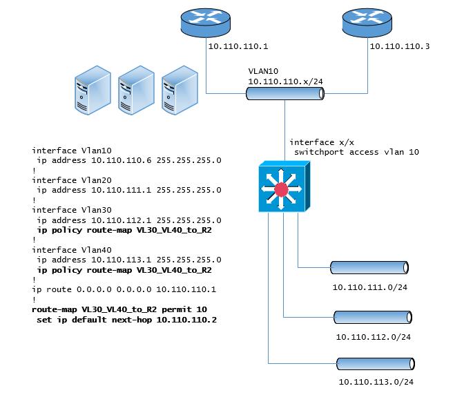 PBR network diagram