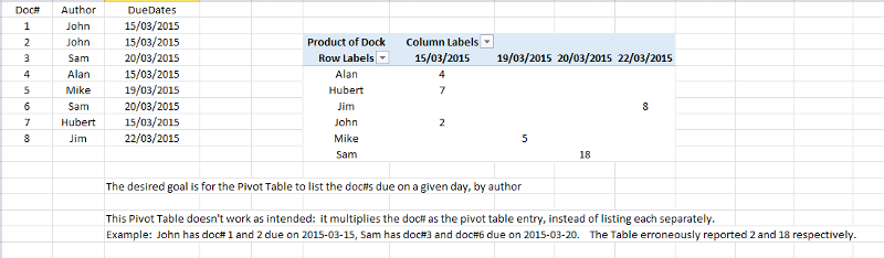 First pivot table solution multiplies the doc #s instead of listing them by author, by due date