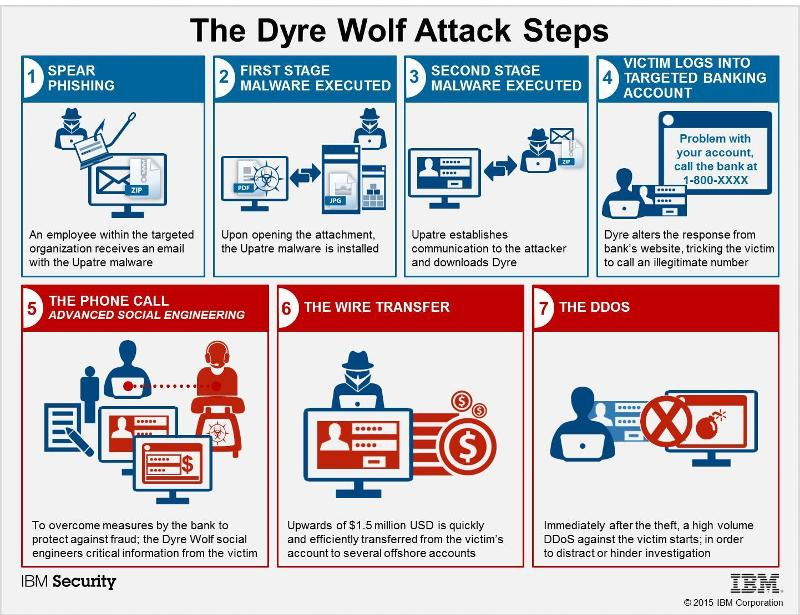 DyerWolfAttackSteps.jpg