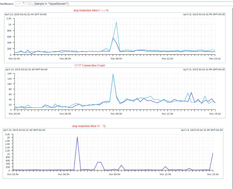 performance graphs sent by app web admin
