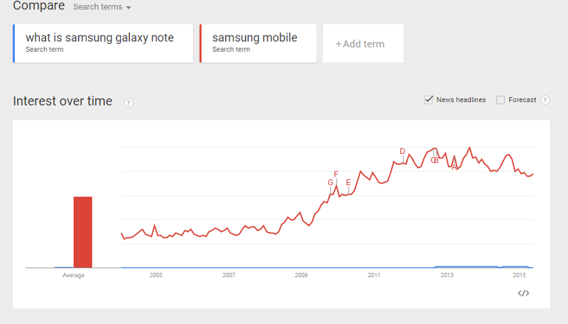 keyword comparison using google trends