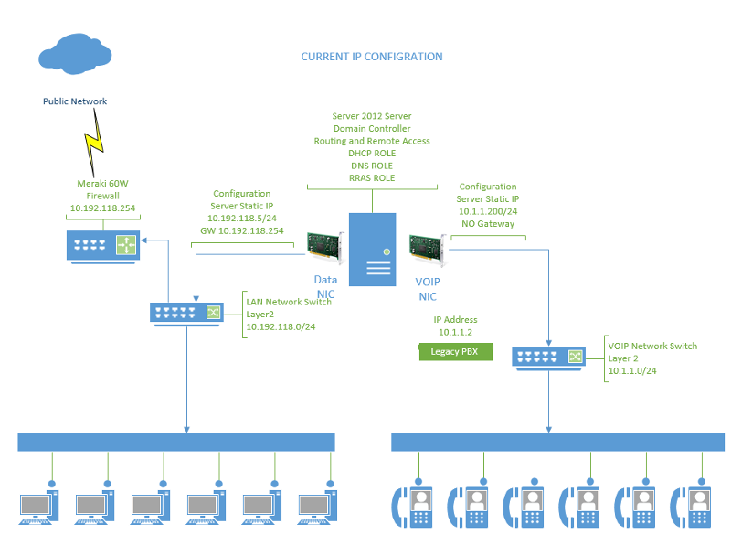 Simplified and Scrubbed Network Current State