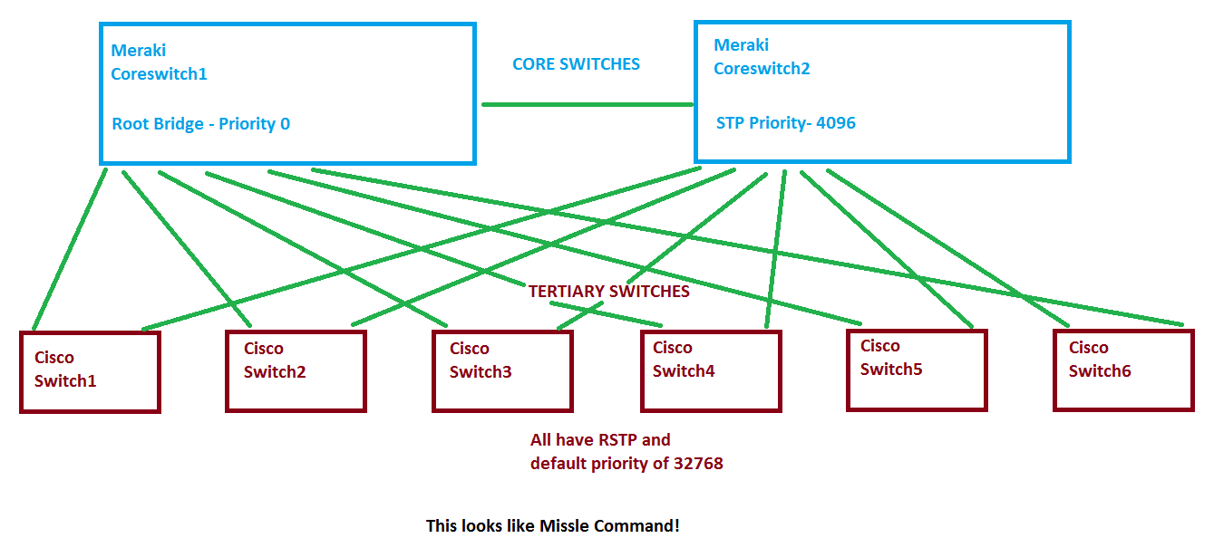 Port STP Change on Meraki MS320 Locking Up Entire Network