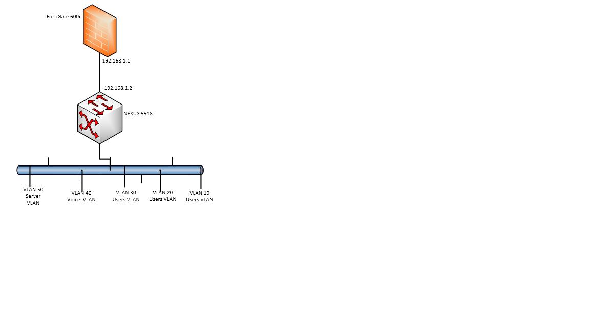 how to stop inter-vlan routing on Nexus 5548?