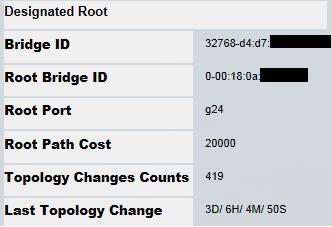 Working switch STP properties
