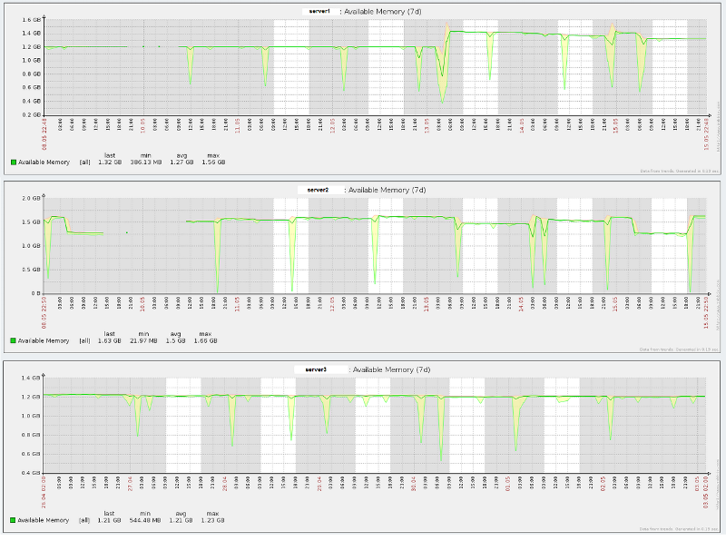 7-day view of available memory for three different servers