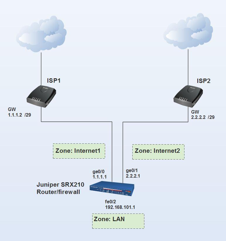 Need review of Juniper SRX210 config for dual-WAN setup