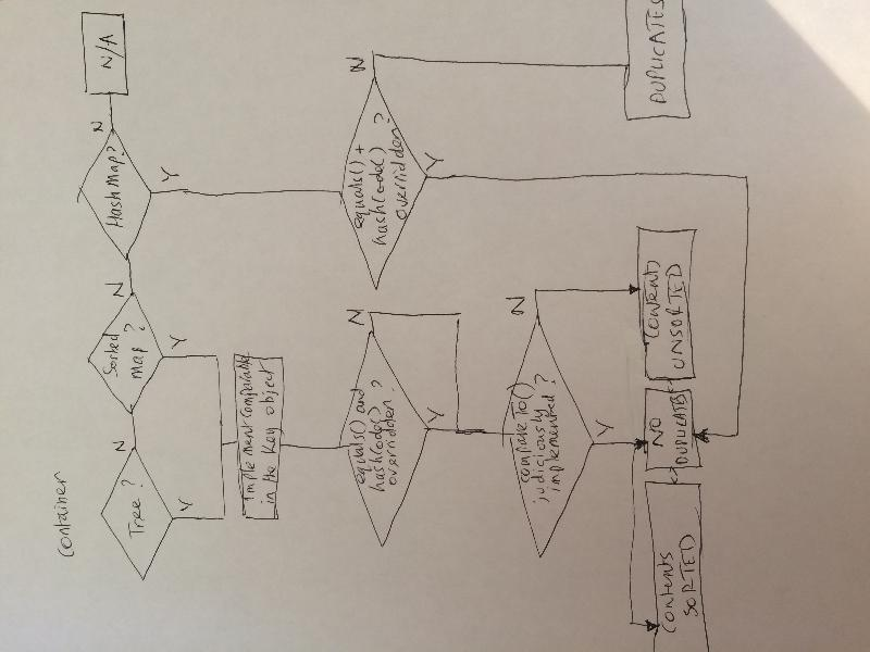 Quick diagram of equals and hashcode effects