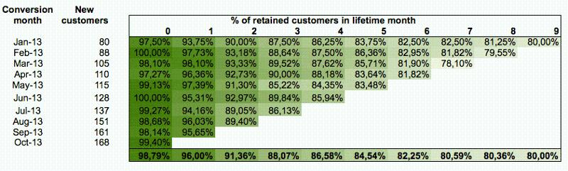 Cohort Analysis