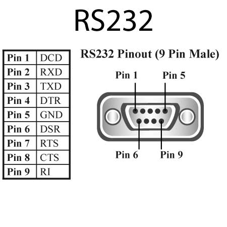 Standard 9-pin RS232 COM port pin-out