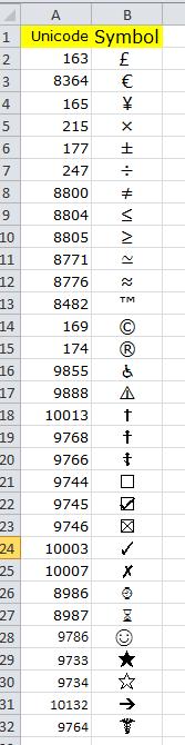 symbol sheet