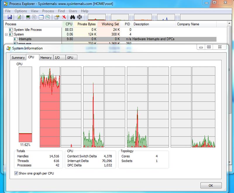 Process explorer CPU