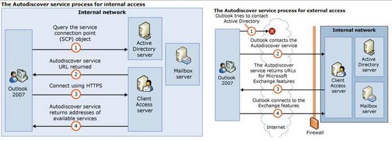 autodiscoverflow.JPG