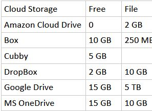 Summary of free storage