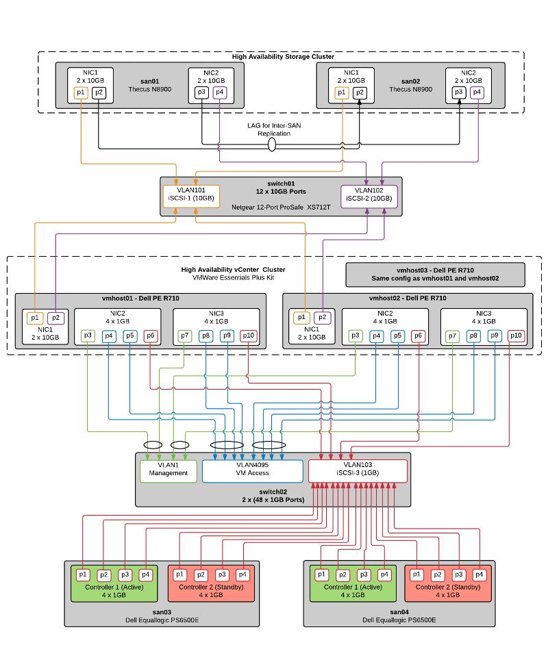 VMWare Topology Diagram