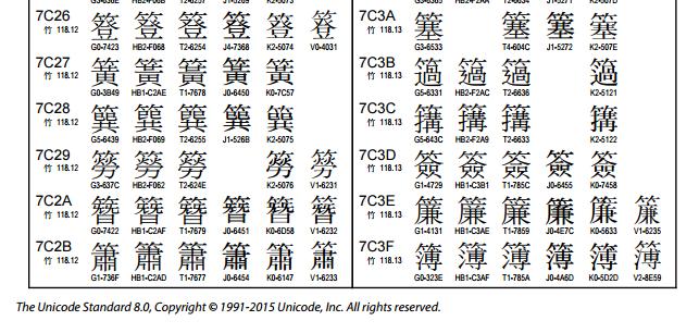Extract from Unicode code chart