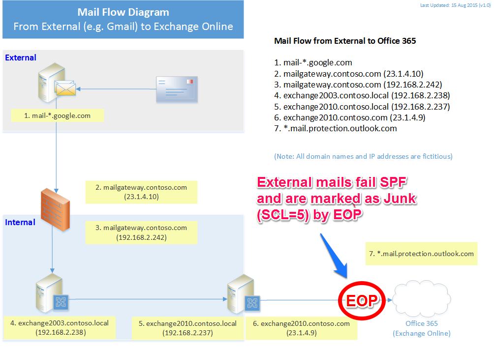 All External Mail To Office 365 Fails Spf  Marked As Junk By Eop In A Hybrid Deployment