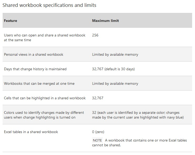 MS-Excel - Shared workbook specifications and limits