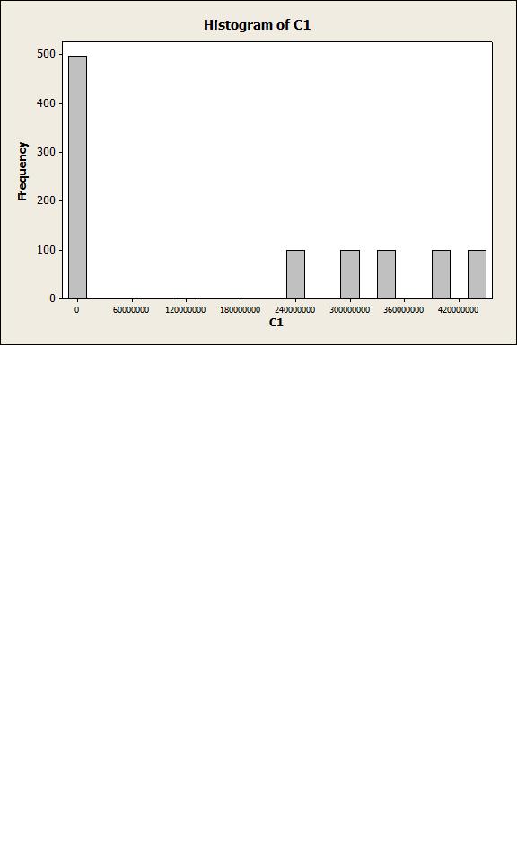 Distribution using rand()